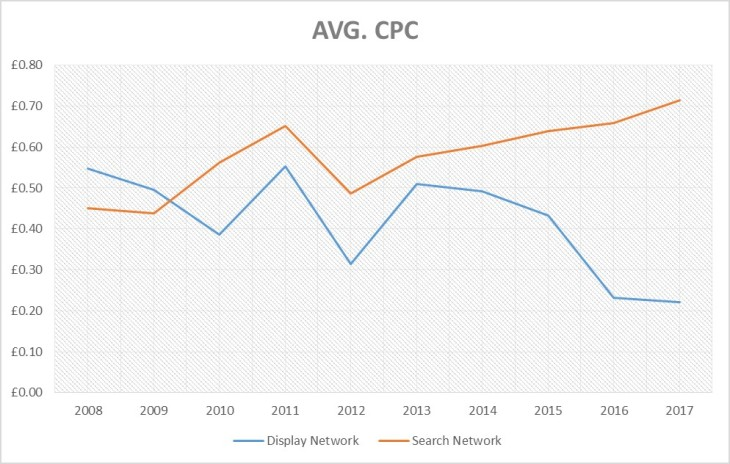 avg_cpc_growth